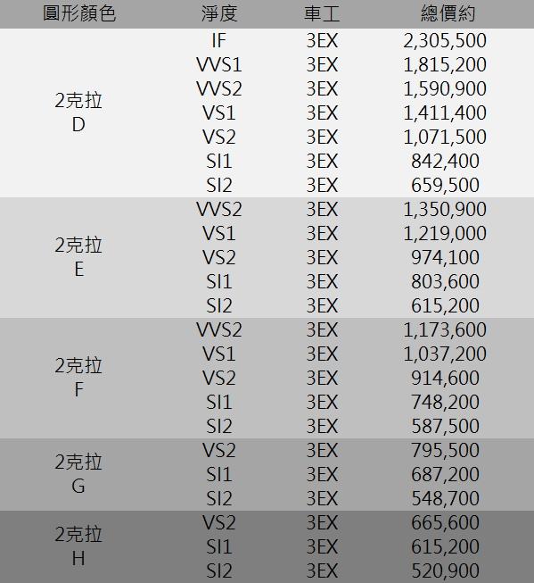 GIA鑽石價格 2克拉 D IF D VVS1 VVS2 VS1 E F G H  鑽石價格表