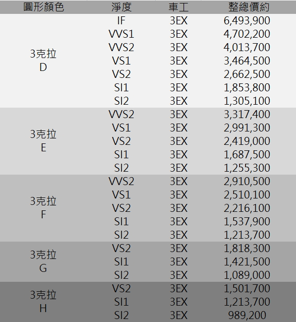 GIA鑽石價格 3克拉 D IF D VVS1 VVS2 VS1 E F G H  鑽石價格表