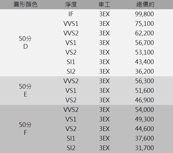 GIA鑽石價格 50分 D IF D VVS1 VVS2 VS1 E F G H  價格表